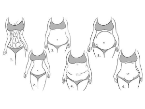 Different Types Of Belly That Are Not Caused By Over Weight